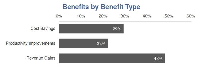 Benefits 700